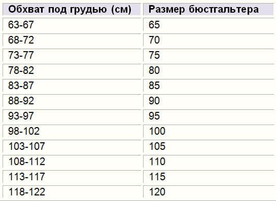 0692091e376aa Как быстро и просто определить свой размер бюстгальтера - статьи от  интернет магазина нижнего белья и купальников intimo.com.ua